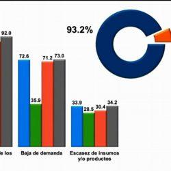 Solo el 7.8% de las empresas en México han recibido apoyo del gobierno durante pandemia
