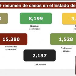 La ciudad de Veracruz supera los 4 mil contagios por Covid-19